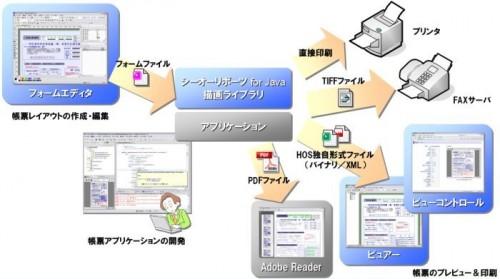 シーオーリポーツ for Javaを使用した帳票開発の流れ