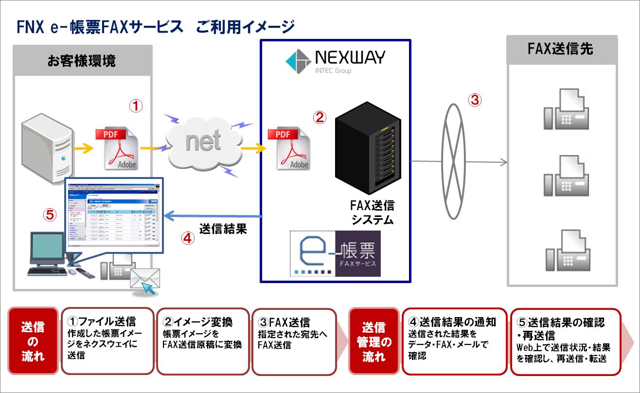 FNX e-帳票FAXサービス ご利用イメージ